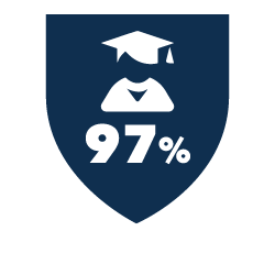 97 Percent Bachelor Degree Passes
