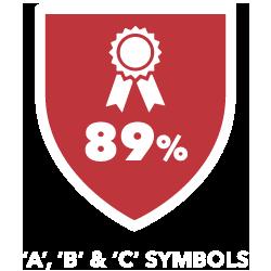 89 Percent A, B and C Symbols