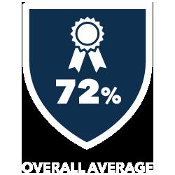 72 Percent Overall Average